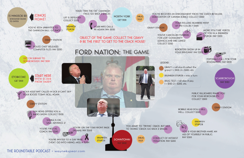 FORD-NATION: the game